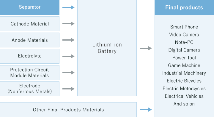 Separator : Cathode Material,Anode Materials,Electrolyte,Protection Circuit Module Materials,Electrode(Nonferrous Materials) > Lithium-ion Battery & Other Final Products Materials > Final products : Smart Phone,Video Camera,Note-PC,Dgital Camera,Power Tool,Game Machine,Industrial Machinery,Electric Motorcycles,Electrical Vehicles,And so on