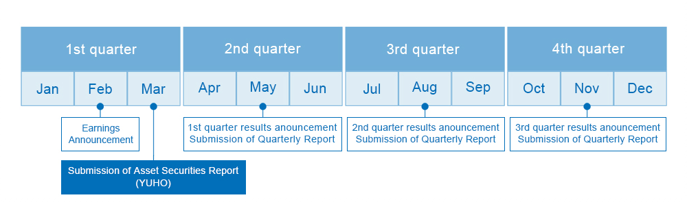 ・1st quarter:February Earnings Announcement、March Submission of Asset Securities Report (YUHO) Annual Shareholders Meeting・2nd quarter:May 1st quarter results anouncement Submission of Quarterly Report・3rd quarter:August 2nd quarter results announcement Submission of Quarterly Report・4th quarter :November 3rd quarter results announcement Submission of Quarterly Report